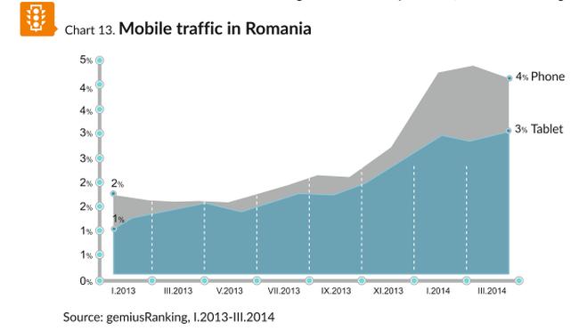 trafic mobile romania